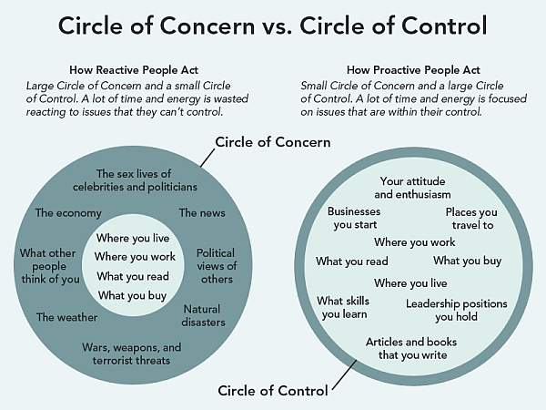 Circel of concern vs circle of control